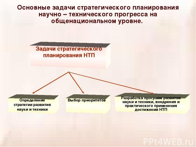 Основные задачи стратегического планирования научно – технического прогресса на общенациональном уровне. Задачи стратегического планирования НТП