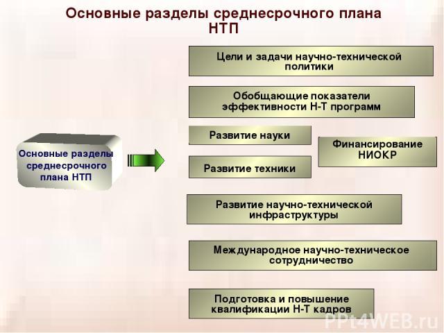 Основные разделы среднесрочного плана НТП Основные разделы среднесрочного плана НТП