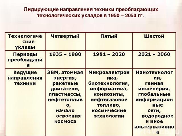 Лидирующие направления техники преобладающих технологических укладов в 1950 – 2050 гг.