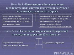 Блок № 4 «Обеспечение управления Программой и содержание дирекции Программы» Бло