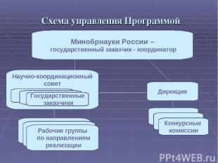 Схема управления Программой Минобрнауки России – государственный заказчик - коор