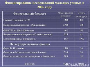 Финансирование исследований молодых ученых в 2006 году Федеральный бюджет Число