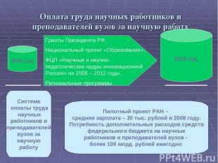 Оплата труда научных работников и преподавателей вузов за научную работу Пилотны