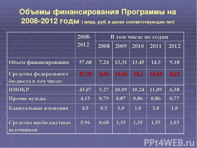 Объемы финансирования Программы на 2008-2012 годы ( млрд. руб. в ценах соответствующих лет) 2008-2012 В том числе по годам 2008 2009 2010 2011 2012 Объем финансирования 57,68 7,24 13,31 13,45 14,5 9,18 Средства федерального бюджета в том числе: 51,7…