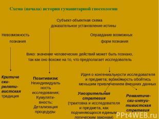 Схема (начала) истории гуманитарной гносеологии Субъект-объектная схема доказате