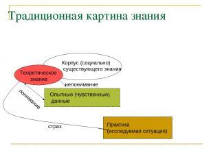 Традиционная картина знания Практика (исследуемая ситуация) Опытные (чувственные