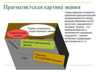 Прагматистская картина знания Практика (исследуемая ситуация) Опытные (чувственн