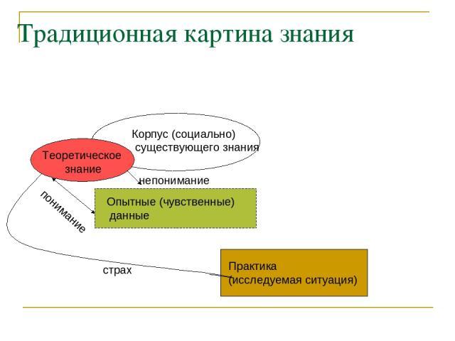 Традиционная картина знания Практика (исследуемая ситуация) Опытные (чувственные) данные Теоретическое знание Корпус (социально) существующего знания понимание непонимание страх