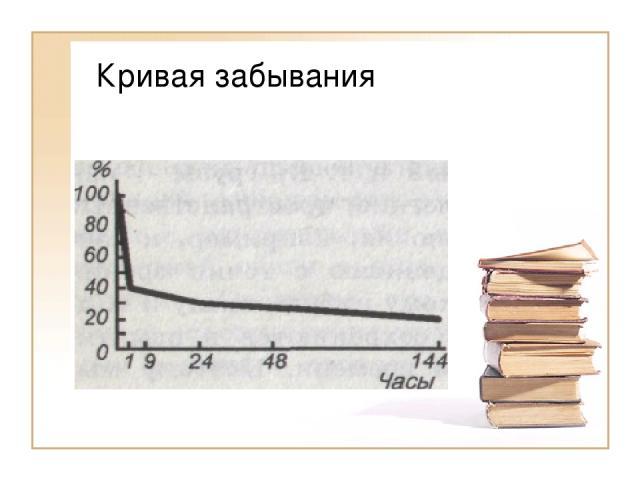 Кривая забывания