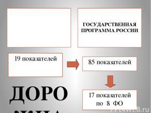 19 показателей ДОРОЖНАЯ КАРТА РОССИИ  ГОСУДАРСТВЕННАЯ ПРОГРАММА РОССИИ  85 пок