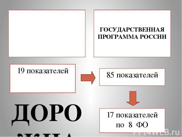 19 показателей ДОРОЖНАЯ КАРТА РОССИИ  ГОСУДАРСТВЕННАЯ ПРОГРАММА РОССИИ  85 показателей 17 показателей по 8 ФО