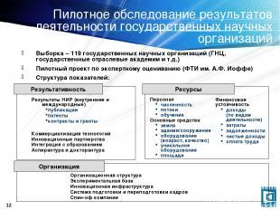 * Пилотное обследование результатов деятельности государственных научных организ