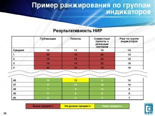 * Пример ранжирования по группам индикаторов Результативность НИР Публикации Пат