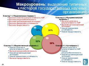 * Макроуровень: выделение типичных кластеров государственных научных организаций