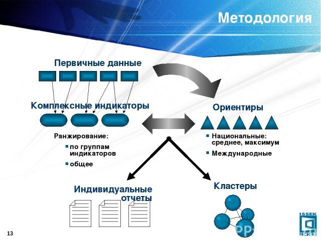 * Методология Ранжирование: по группам индикаторов общее Национальные: среднее, максимум Международные