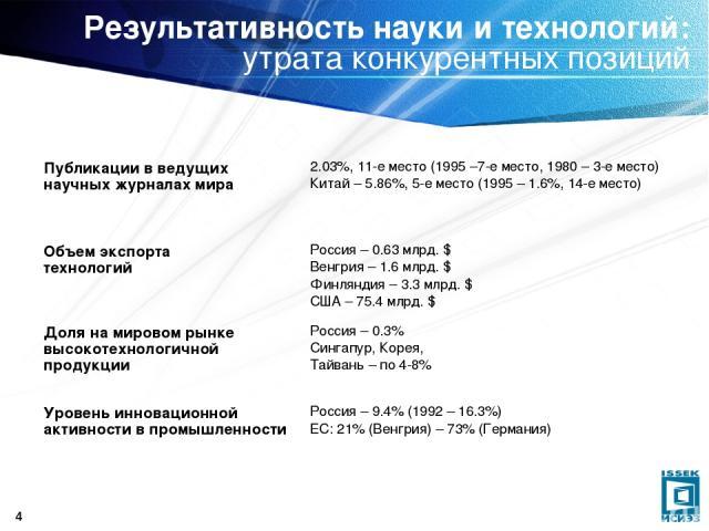 * Результативность науки и технологий: утрата конкурентных позиций Публикации в ведущих научных журналах мира 2.03%, 11-е место (1995 –7-е место, 1980 – 3-е место) Китай – 5.86%, 5-е место (1995 – 1.6%, 14-е место) Объем экспорта технологий Россия –…