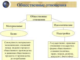 Общественные отношения Общественные отношения Материальные Идеологические Базис