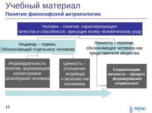 Учебный материал Понятия философской антропологии * Человек – понятие, характери