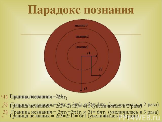 Парадокс познания r1 r2 r3 знание3 знание2 знание1