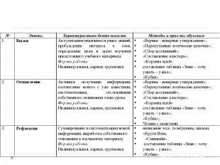 № Этапы Характеристика деятельности Методы и приемы обучения 1. Вызов Актуализац