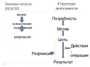 Базовая модель РКМЧП вызов осмысление содержания рефлексия Структура деятельност