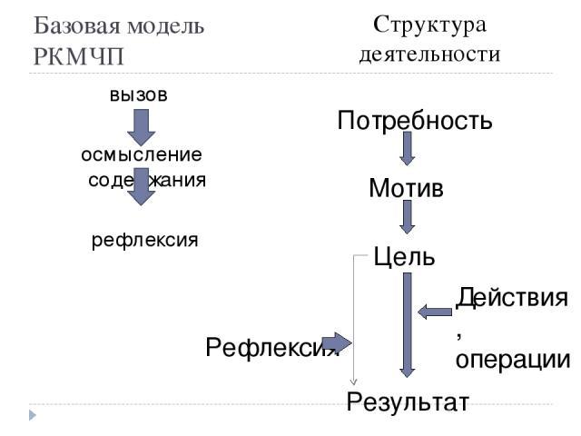 Базовая модель РКМЧП вызов осмысление содержания рефлексия Структура деятельности Потребность Цель Действия, операции Мотив Рефлексия Результат