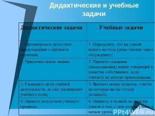 Дидактические и учебные задачи Дидактические задачи Учебные задачи 1. Сформирова