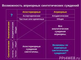 Возможность априорных синтетических суждений Апостериорные Априорные Ассерториче