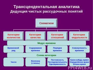 Трансцендентальная аналитика Дедукция чистых рассудочных понятий Схематизм Катег