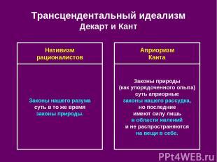 Трансцендентальный идеализм Декарт и Кант Нативизм рационалистов Априоризм Канта