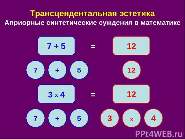 Трансцендентальная эстетика Априорные синтетические суждения в математике 7 + 5 12 = 7 + 5 12 3 x 4 = 12 7 + 5 x 4 3