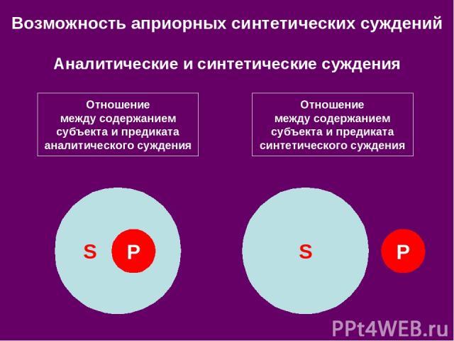 Отношение между содержанием субъекта и предиката аналитического суждения Отношение между содержанием субъекта и предиката синтетического суждения S S P P Возможность априорных синтетических суждений Аналитические и синтетические суждения