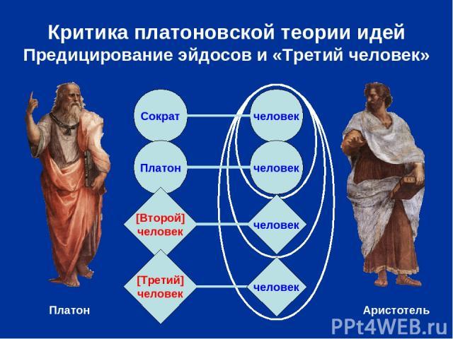 Критика платоновской теории идей Предицирование эйдосов и «Третий человек» Сократ человек Платон человек человек [Второй] человек [Третий] человек человек Платон Аристотель