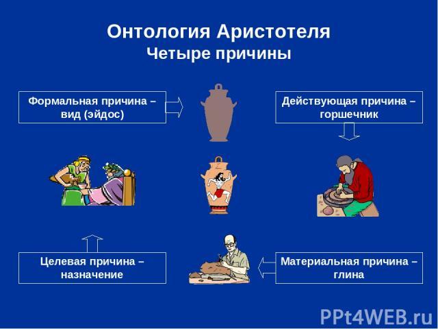 Онтология Аристотеля Четыре причины Материальная причина – глина Формальная причина – вид (эйдос) Действующая причина – горшечник Целевая причина – назначение