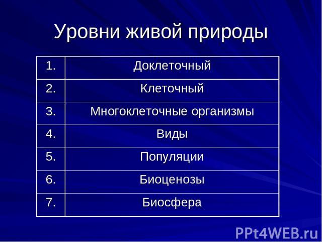 Уровни живой природы 1. Доклеточный 2. Клеточный 3. Многоклеточные организмы 4. Виды 5. Популяции 6. Биоценозы 7. Биосфера