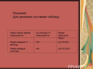 Решение: Для решения составим таблицу Через какое время повышается на сколько %