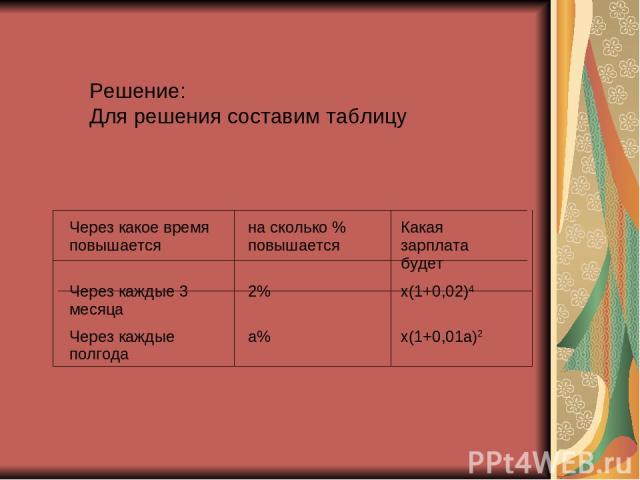Решение: Для решения составим таблицу Через какое время повышается на сколько % повышается Какая зарплата будет Через каждые 3 месяца 2% х(1+0,02)4 Через каждые полгода а% х(1+0,01а)2