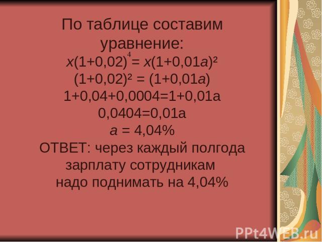 По таблице составим уравнение: х(1+0,02) = х(1+0,01а)² (1+0,02)² = (1+0,01а) 1+0,04+0,0004=1+0,01а 0,0404=0,01а а = 4,04% ОТВЕТ: через каждый полгода зарплату сотрудникам надо поднимать на 4,04%