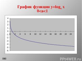 График функции y=loga x 0