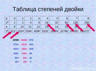 Таблица степеней двойки 1998= 1024+ 976 976= 512+ 464 464= 256+ 128+ 208 208= 80