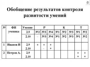Обобщение результатов контроля развитости умений № ФИ ученика Умение Р К Т 2.9 №