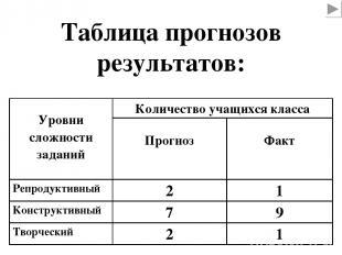 Таблица прогнозов результатов: Уровни сложности заданий Количество учащихся клас