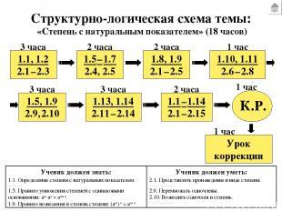 Структурно-логическая схема темы: 1.1, 1.2 2.1 – 2.3 1.5 – 1.7 2.4, 2.5 1.8, 1.9