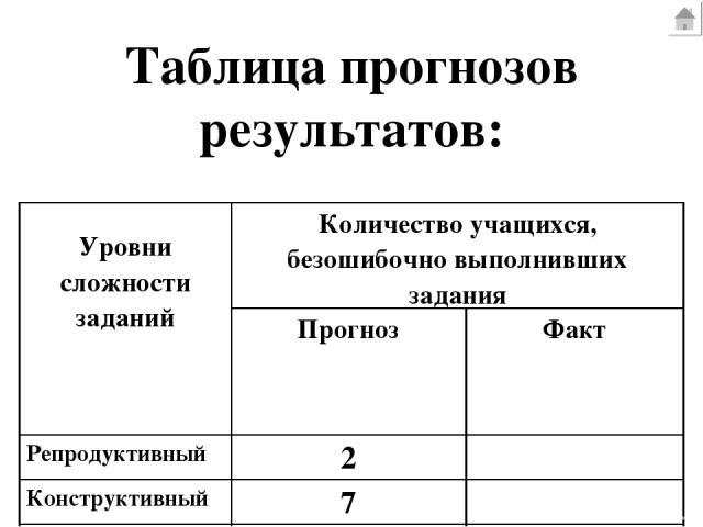Таблица прогнозов результатов: Уровни сложности заданий Количество учащихся, безошибочно выполнивших задания Прогноз Факт Репродуктивный 2 Конструктивный 7 Творческий 2