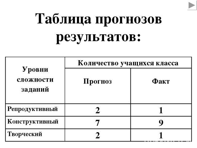 Таблица прогнозов результатов: Уровни сложности заданий Количество учащихся класса Прогноз Факт Репродуктивный 2 1 Конструктивный 7 9 Творческий 2 1