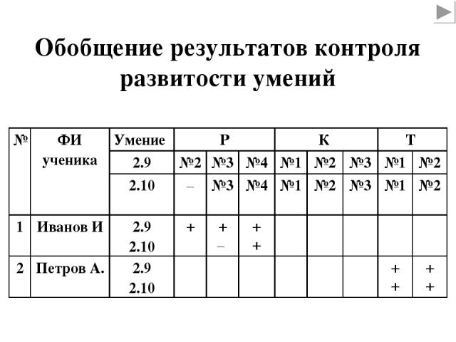 Обобщение результатов контроля развитости умений № ФИ ученика Умение Р К Т 2.9 №2 №3 №4 №1 №2 №3 №1 №2 2.10 – №3 №4 №1 №2 №3 №1 №2 1 Иванов И 2.9 2.10 + + – + + 2 Петров А. 2.9 2.10 + + + +