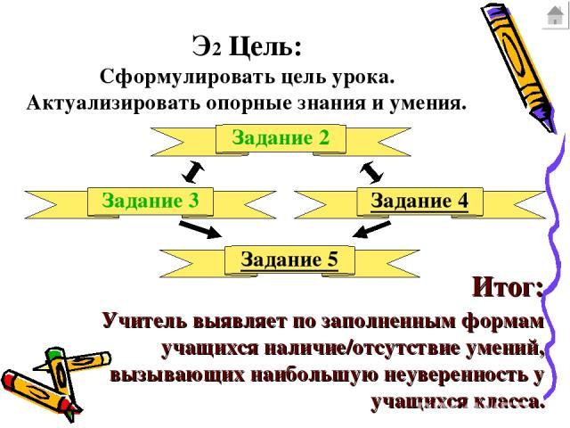 Э2 Цель: Сформулировать цель урока. Актуализировать опорные знания и умения. Задание 2 Задание 3 Задание 4 Задание 5 Итог: Учитель выявляет по заполненным формам учащихся наличие/отсутствие умений, вызывающих наибольшую неуверенность у учащихся класса.
