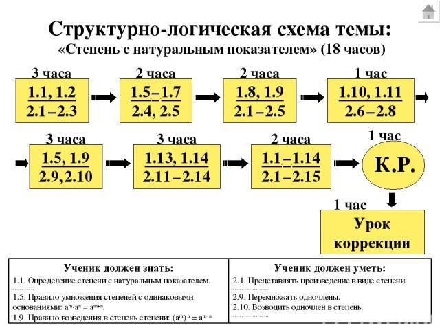 Структурно-логическая схема темы: 1.1, 1.2 2.1 – 2.3 1.5 – 1.7 2.4, 2.5 1.8, 1.9 2.1 – 2.5 Урок коррекции 1.1 – 1.14 2.1 – 2.15 1.13, 1.14 2.11 – 2.14 1.5, 1.9 2.9, 2.10 1.10, 1.11 2.6 – 2.8 К.Р. 3 часа 2 часа 1 час 3 часа 3 часа 1 час 2 часа 1 час …