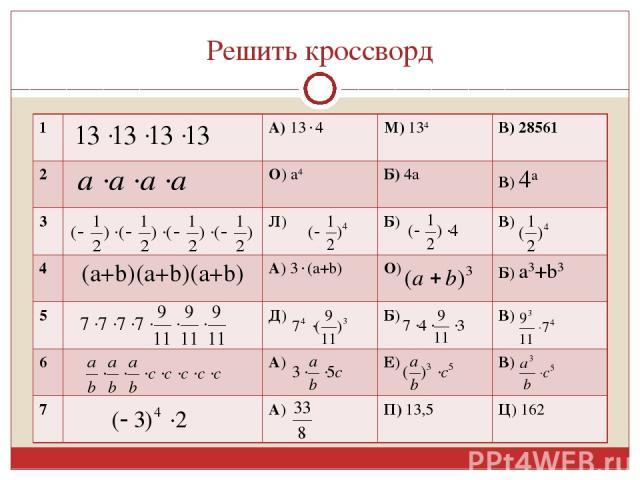 Решить кроссворд 1 А) 13 4 М) 134 В) 28561 2 О) а4 Б) 4а В) 4а 3 Л) Б) В) 4 (a+b)(a+b)(a+b) А) 3 (а+b) О) Б) а3+b3 5 Д) Б) В) 6 А) Е) В) 7 А) П) 13,5 Ц) 162