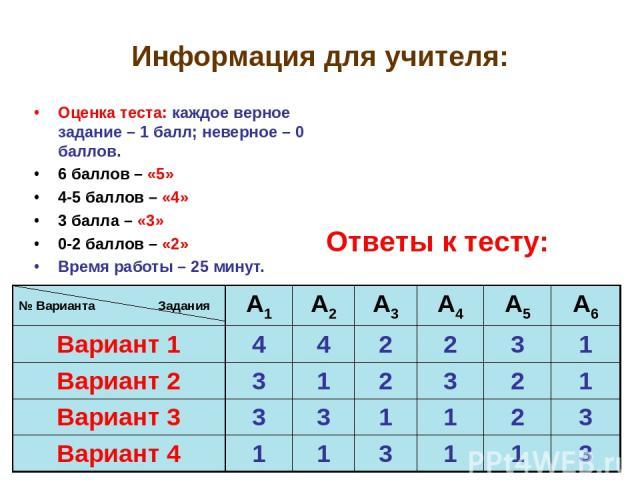Информация для учителя: Оценка теста: каждое верное задание – 1 балл; неверное – 0 баллов. 6 баллов – «5» 4-5 баллов – «4» 3 балла – «3» 0-2 баллов – «2» Время работы – 25 минут. Ответы к тесту: № Варианта Задания А1 А2 А3 А4 А5 А6 Вариант 1 4 4 2 2…